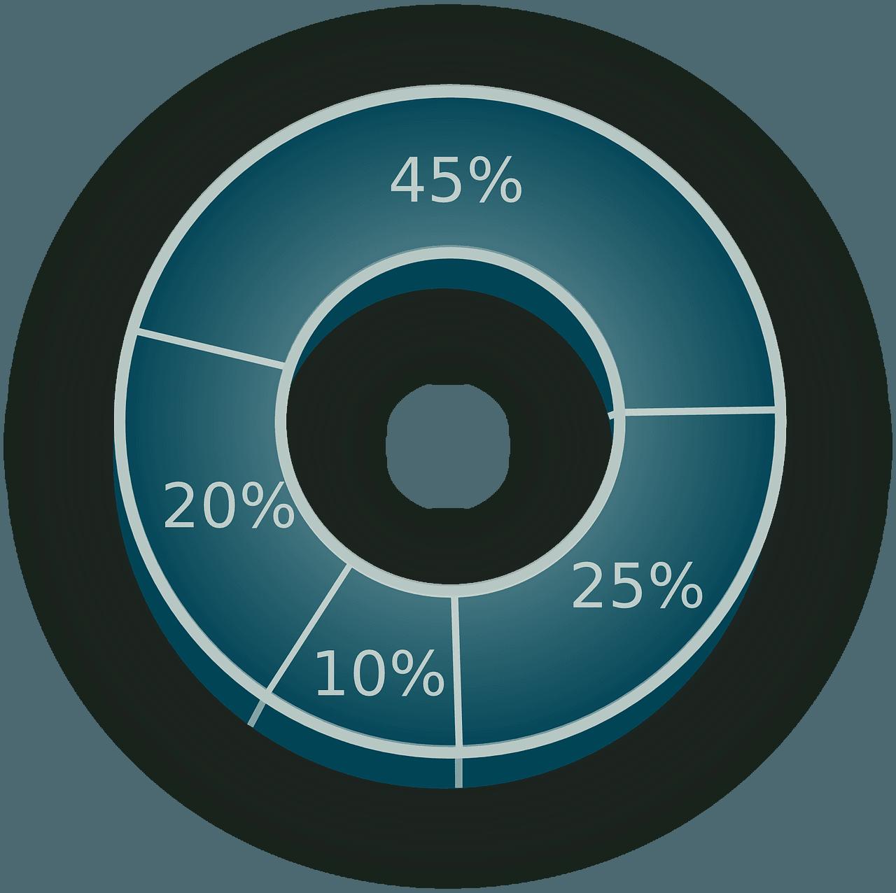 Naturalny profil linków - wykres