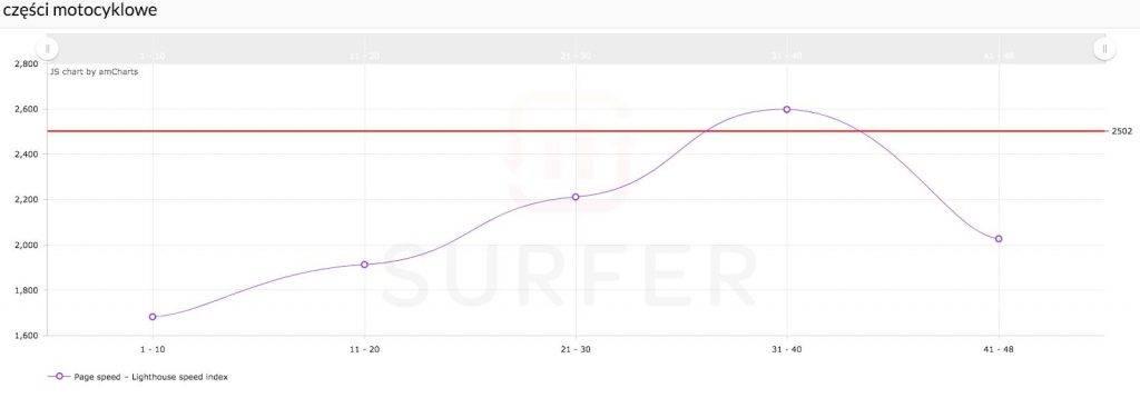 analiza jakości strony w surferze seo