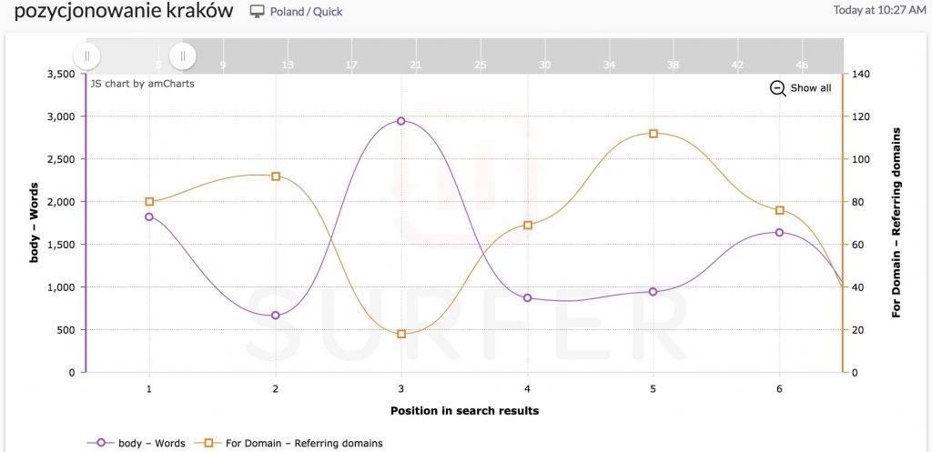 wykres surfer SEO dla pozycjonowanie kraków