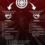 Checklista SEO: Wybór grupy docelowej