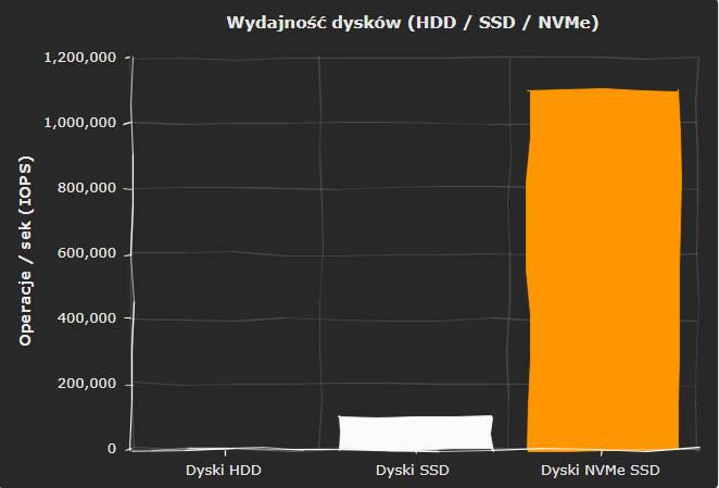 jaki-hosting-wybrac-dyski-ssd-nvme