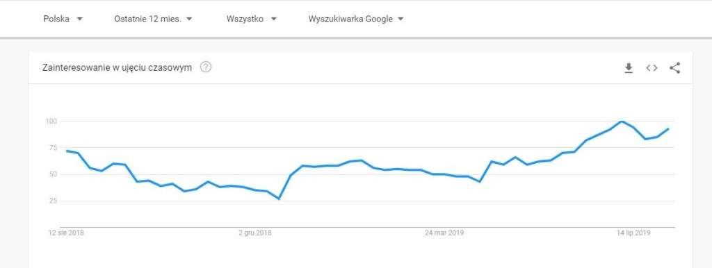 Google Trends - Grzegorz Minior